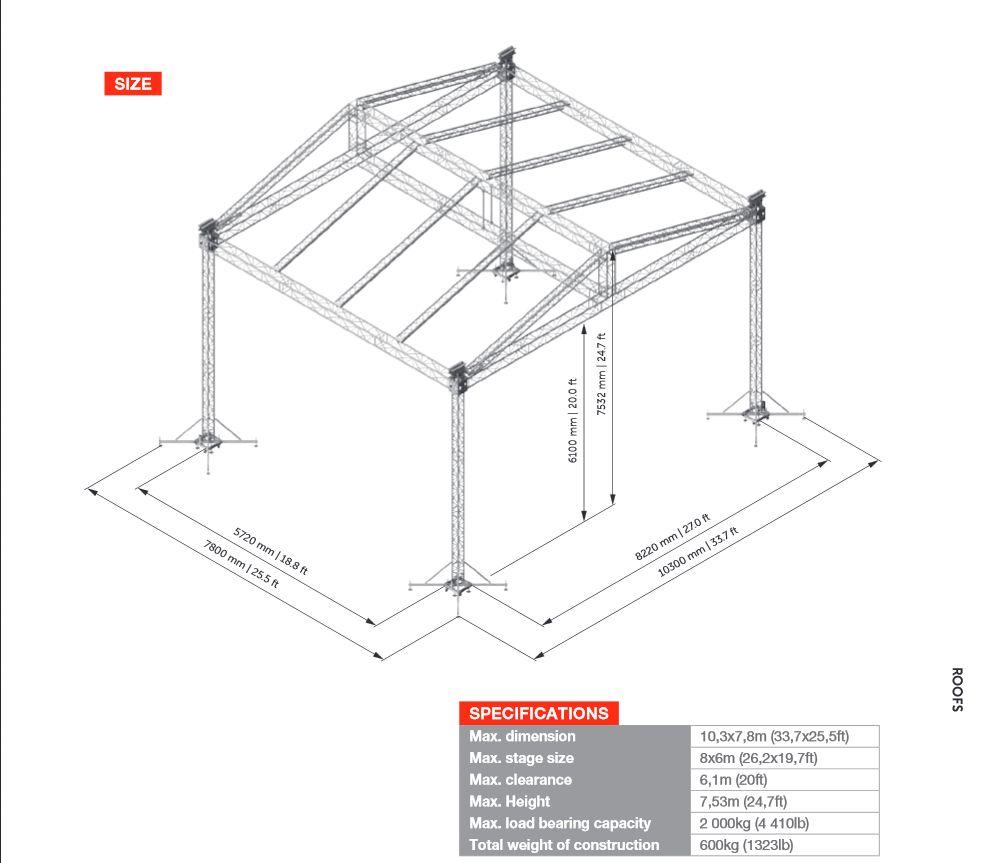 Gable roof tech info